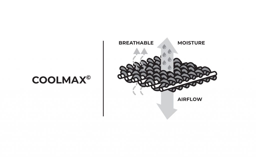 Coolmax technology explained